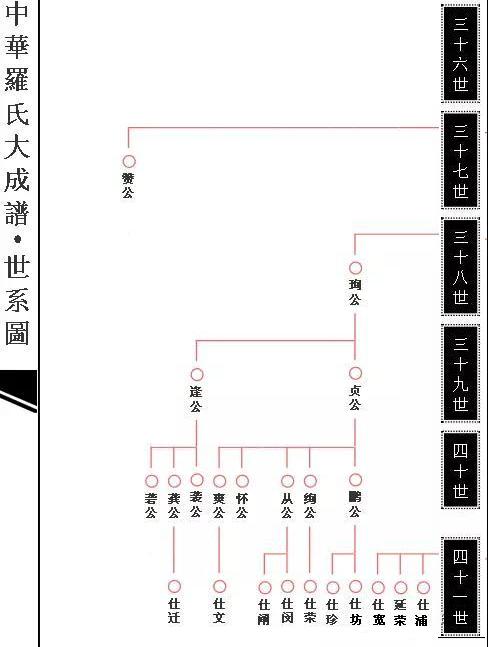 大成谱企生—崱公系吊线图 - 江蘇羅會清—羅氏傳媒 - 豫章羅氏傳媒網